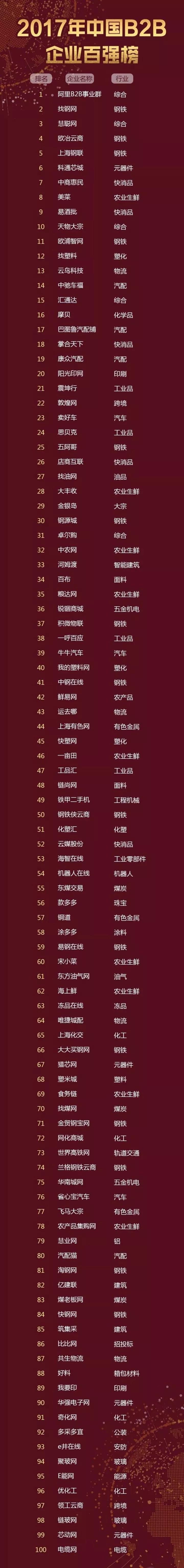 2017年中国B2B企业百强榜